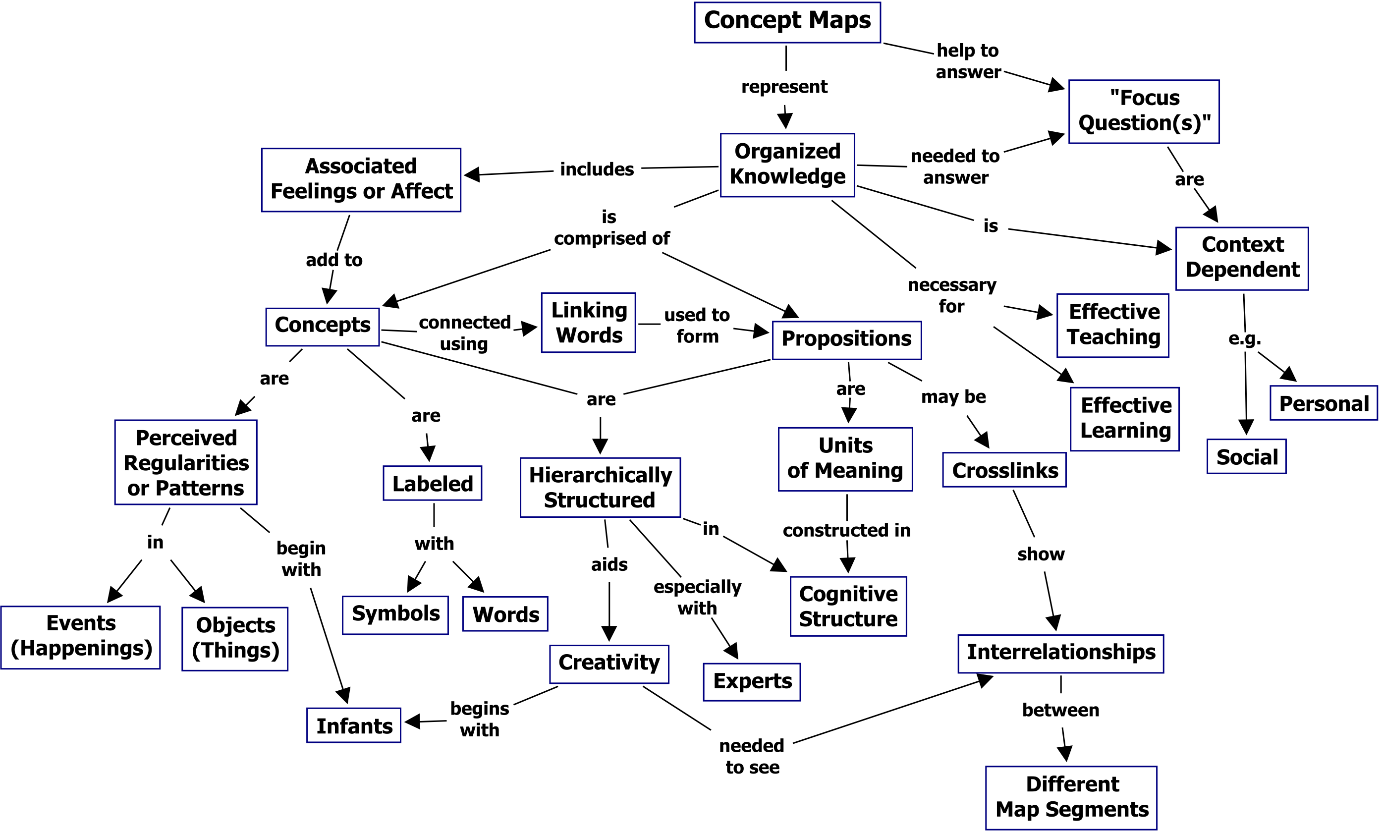 cmap tools  concept mapping software